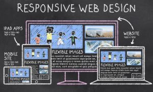 Shows what a mobile responsive website is versus an app