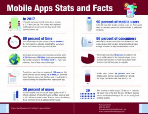 Learn the value of mobile apps for your business and non-profit