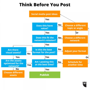 Hootsuite shares a great flowchart to give you post guidance.